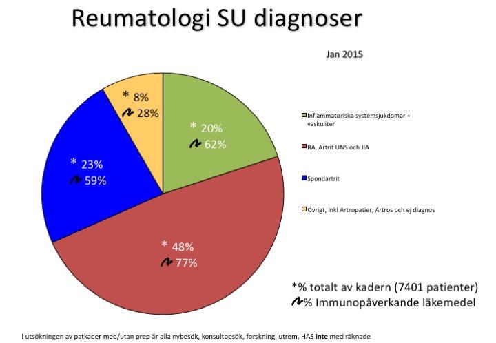Fördelning diagnoser