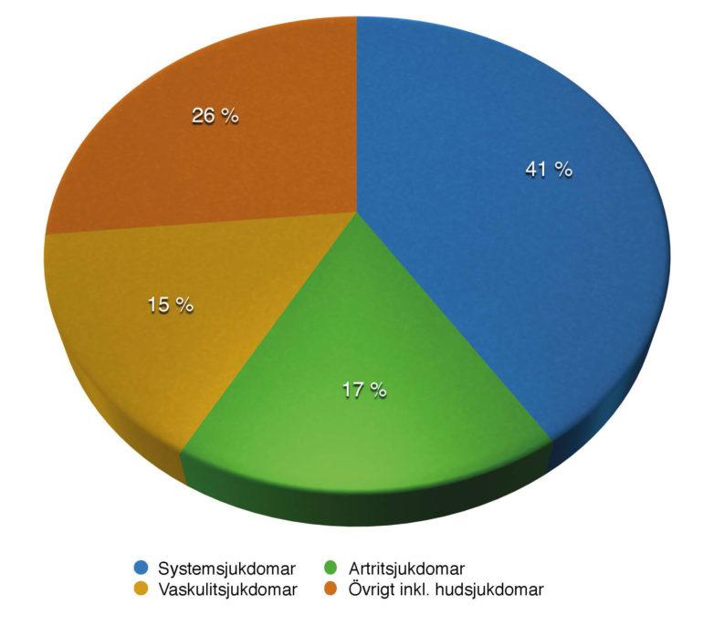 Figuren visar de vanligaste diagnoserna i slutenvården